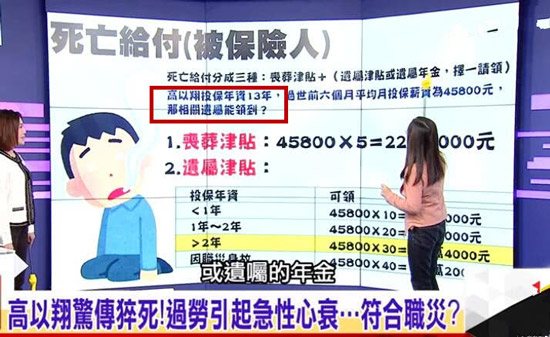 台媒曝高以翔保险补偿:丧葬费5万 遗嘱津贴31万