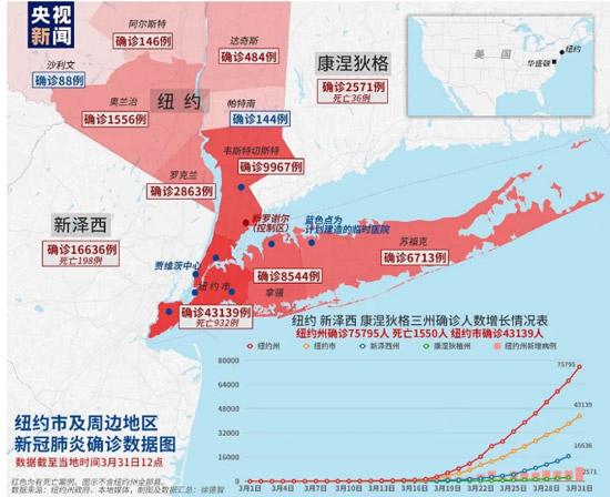 全球确诊超85万,美国超18万,纽约州从中国订购1.7万台呼吸机