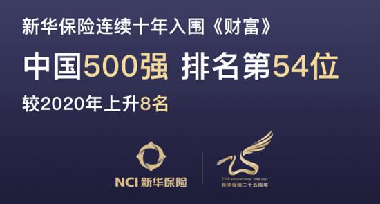 新华保险上升8名!中国500强第54位!